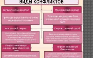 Виды конфликтов – типы и формы