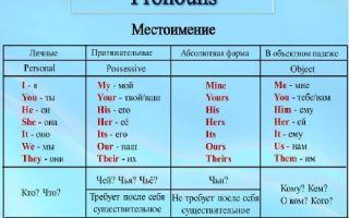 Типы английских местоимений