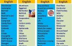 Различия американского и британского английского