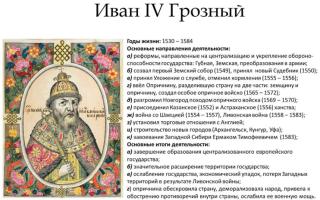 Иван грозный – биография, правление, реформы