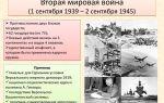 Вторая мировая война – краткая история