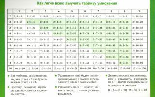 Как быстро выучить таблицу умножения