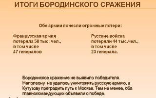 Бородинское сражение – кратко суть и итоги