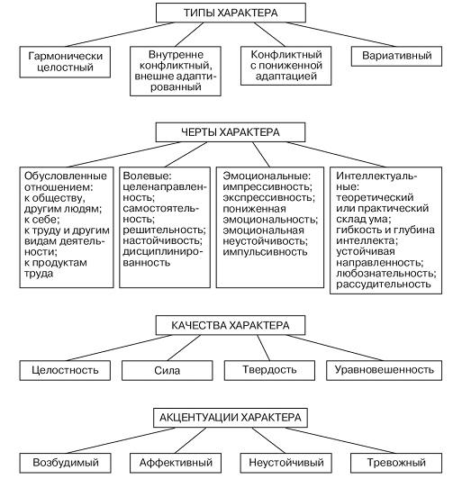 Типы личности человека - классификация и примеры